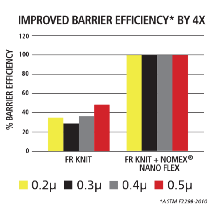 VIKING nano flex efficiency bar diagram