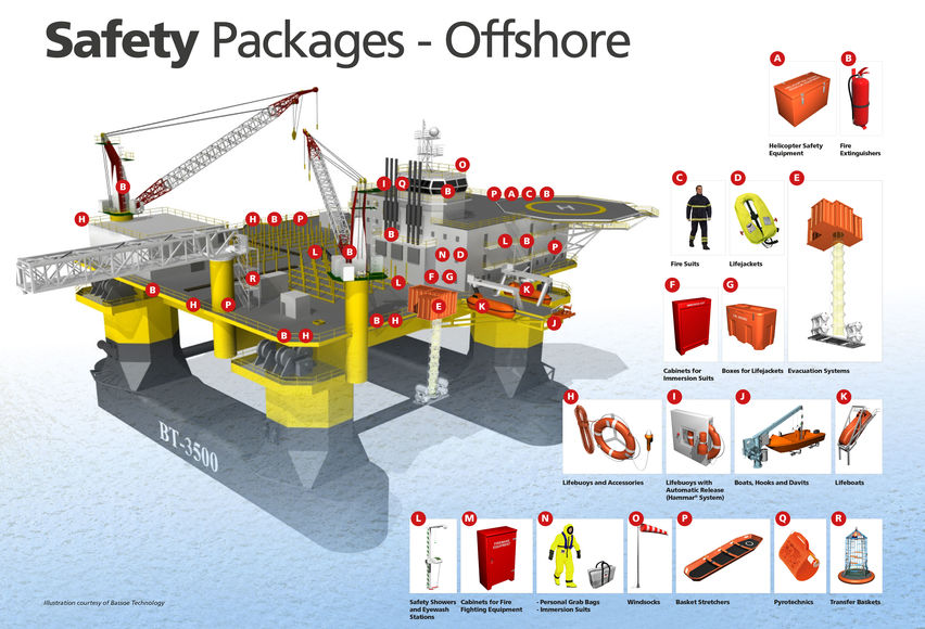 VIKING Full rig safety packages for offshore use